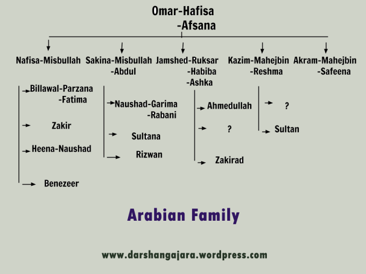 Arabian Family Tree