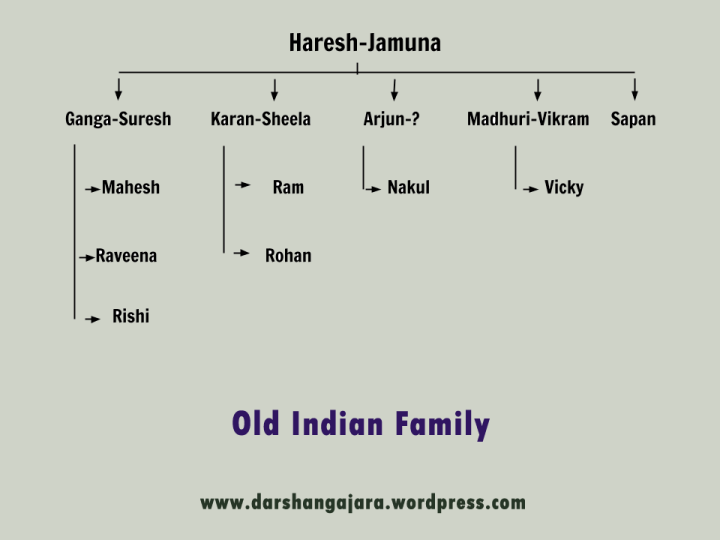 Old Indian Family