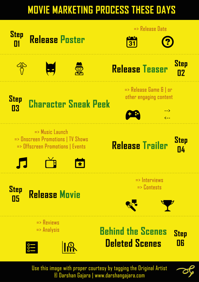 Movie Marketing Process These Days