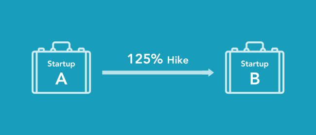 How I Landed Up 125% Hike in my Second Job
